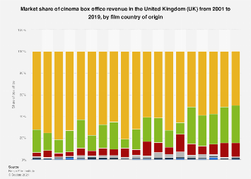 Market share of cinema box office gross in the UK 2001-2016, by film origin