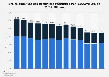 Brief- und Werbesendungen der Österreichischen Post AG bis 2017