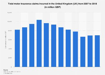 UK insurance market: total motor insurance claims incurred 2007-2017