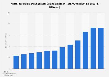 Paketsendungen der Österreichischen Post AG bis 2018