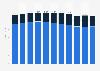 Umsatz von Swisscom bis 2018