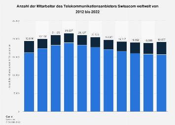 Mitarbeiter von Swisscom weltweit bis 2017
