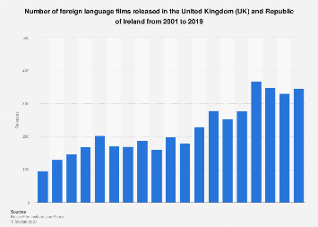 Number of foreign language films released in the UK and Ireland 2001-2018
