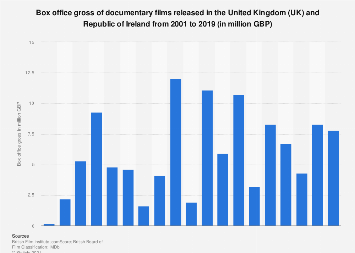 Box office gross of documentary films in the UK and Ireland 2001-2017