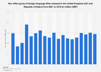 Foreign language films: box office gross in the UK and Ireland 2001-2017