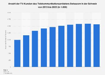 Swisscom TV-Kunden in der Schweiz bis 2017