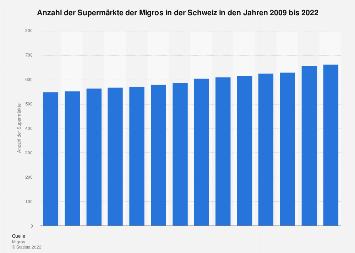 Verkaufsstellen der Migros-Supermärkte in der Schweiz bis 2017