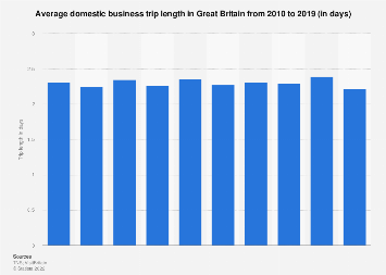 Average domestic business trip length in Great Britain 2010-2017