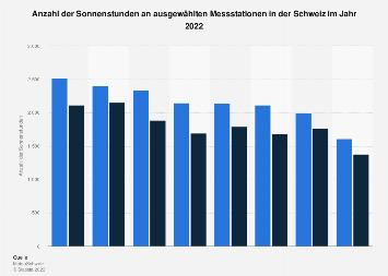 Sonnenstunden in der Schweiz nach Orten 2018