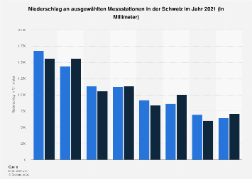 Niederschlag in der Schweiz nach Orten 2016