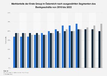 Marktanteile der Erste Group in Österreich nach Segmenten des Bankgeschäfts bis 2017