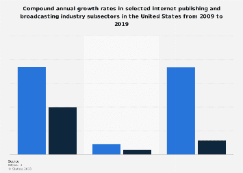 U.S. internet publishing and broadcasting industry CAGR 2009-2019, by subsector