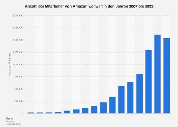 Anzahl der Mitarbeiter von Amazon weltweit bis 2017