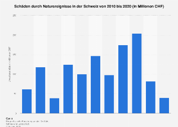Unwetterschäden in der Schweiz bis 2017
