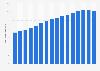 Kaiserschnittgeburten - Anteil in Deutschland bis 2012