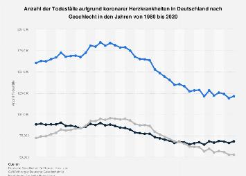 Todesfälle aufgrund koronarer Herzkrankheiten in Deutschland nach Geschlecht bis 2014