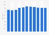 Mitarbeiterzahl der Telekom Austria Group bis 2018