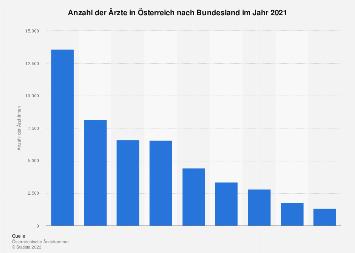 Ärzte in Österreich nach Bundesland 2018