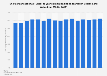 Teen pregnancy abortion rate in England and Wales 2004 to 2016