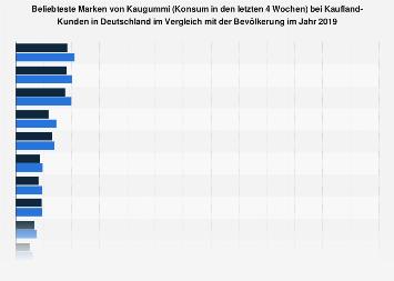 Umfrage unter Kaufland-Kunden zu den beliebtesten Marken bei Kaugummi 2018