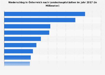 Niederschlag in Österreich nach Städten 2017