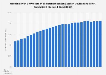 Anteil von Unitymedia an den Breitbandanschlüssen in Deutschland bis Q3 2017