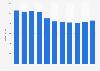 Umsatz des Mobilfunknetzbetreiber Salt bis 2018