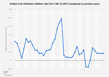 Inflation rate in the United Arab Emirates 2022