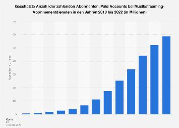 Abonnenten von Musikstreaming-Diensten weltweit bis 2016