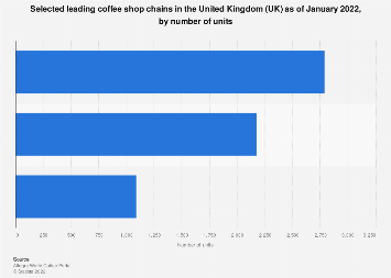 Leading coffee shop chains United Kingdom (UK) 2016, ranked by store number