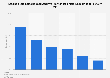 Leading social networks used for news in the United Kingdom (UK) 2017