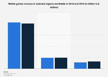 Mobile games revenue worldwide 2018-2019, by region