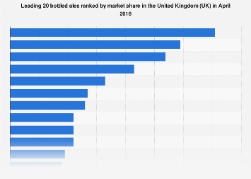 Leading bottled ales ranked by market share in the United Kingdom (UK) 2016