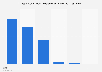 Digital music sales in India 2015, by format