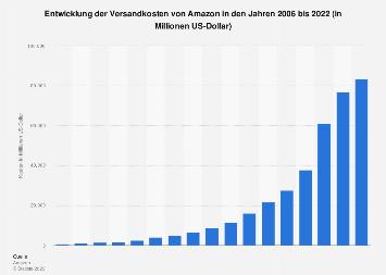 Versandkosten von Amazon weltweit bis 2018
