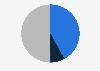 Nutzungsdauer von Social-Media-Kanälen durch Organisationen in der Schweiz bis 2013