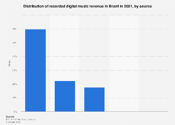 Recorded digital music sales in Brazil 2016, by format