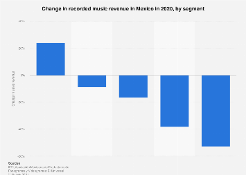 Mexico: music revenue growth 2018, by format