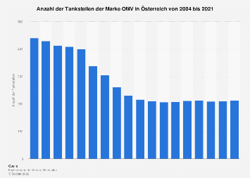 Tankstellen der Marke OMV in Österreich bis 2017
