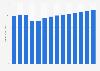 Estimated revenue of Best Buy worldwide 2012-2024
