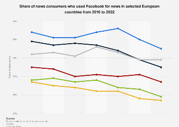 Facebook usage for news in selected European countries 2016-2017
