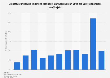 Umsatzveränderung im Detail-, Online- und Versandhandel in der Schweiz bis 2016