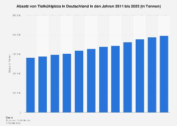 Absatz von Tiefkühlpizza in Deutschland bis 2016