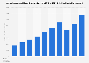 Naver annual revenue 2012-2016