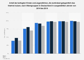 Internetnutzung von Kindern und Jugendlichen nach Altersgruppen in Deutschland 2017