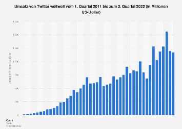 Umsatz von Twitter weltweit bis zum 3. Quartal 2017