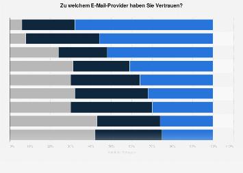 Umfrage zum Vertrauen in E-Mail-Provider in Deutschland 2014