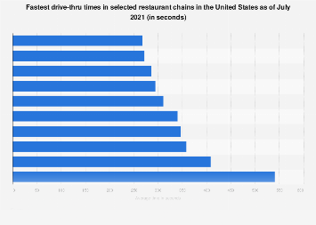 Fastest drive-thru times in selected U.S. restaurant chains as of October 2018