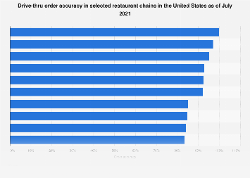 Drive-thru order accuracy in selected U.S. restaurant chains as of October 2018