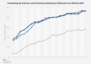 Eckdaten zur Internetnutzung in Österreich bis 2017